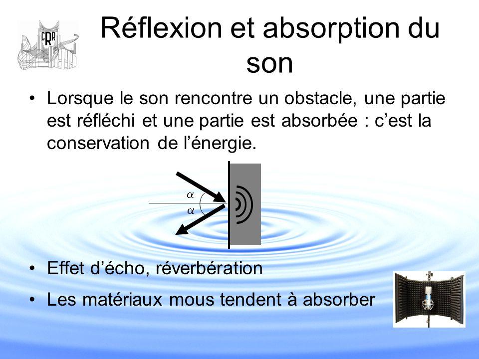 Réflexion et absorption du son