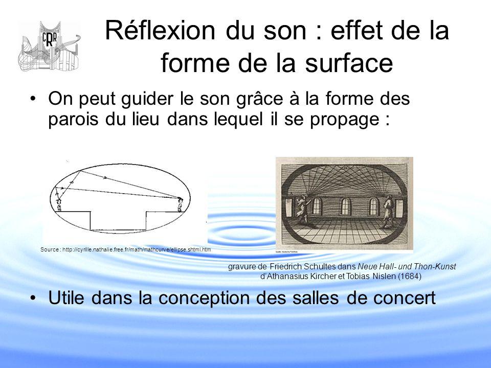 Réflexion du son : effet de la forme de la surface