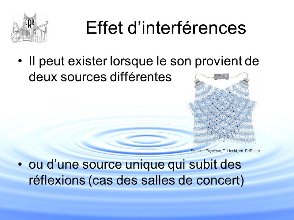 Effet d'interférences