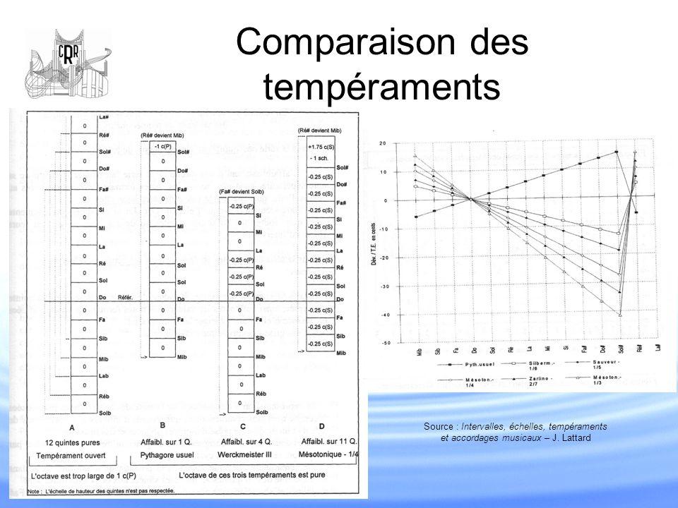 Comparaison des tempéraments