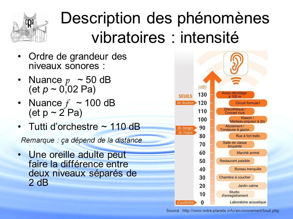 Description des phénomènes vibratoires : intensité