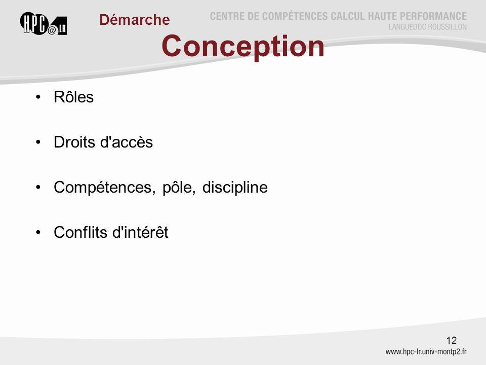 Conception Rôles Droits d accès Compétences, pôle, discipline