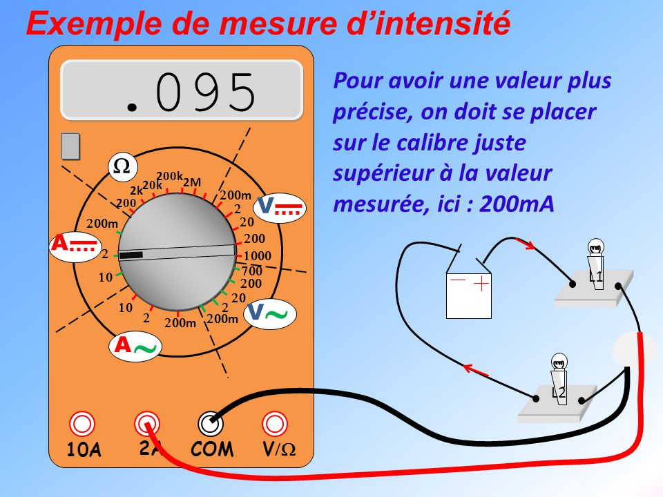 .095 ~ Exemple de mesure d'intensité