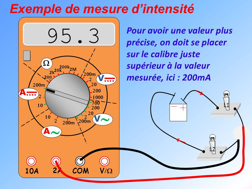 95.3 ~ Exemple de mesure d'intensité
