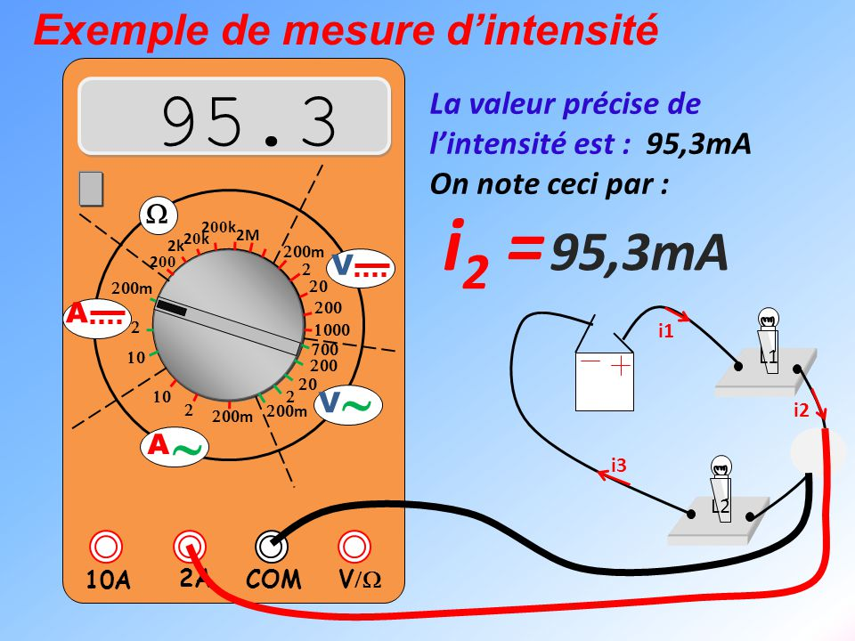 95.3 i2 = 95,3mA ~ Exemple de mesure d'intensité