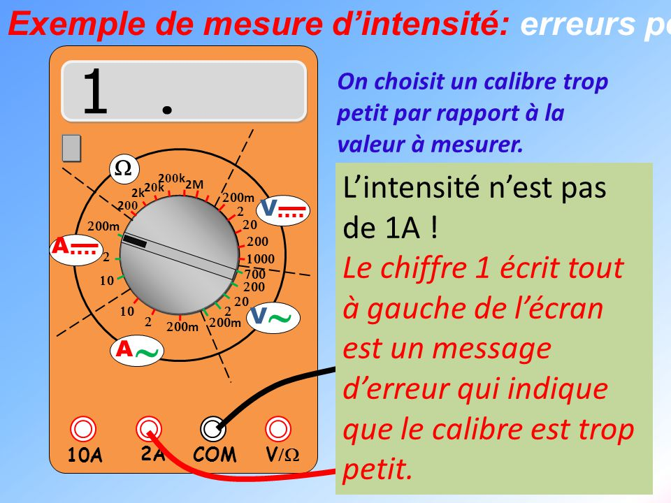 1 . ~ Exemple de mesure d'intensité: erreurs possibles