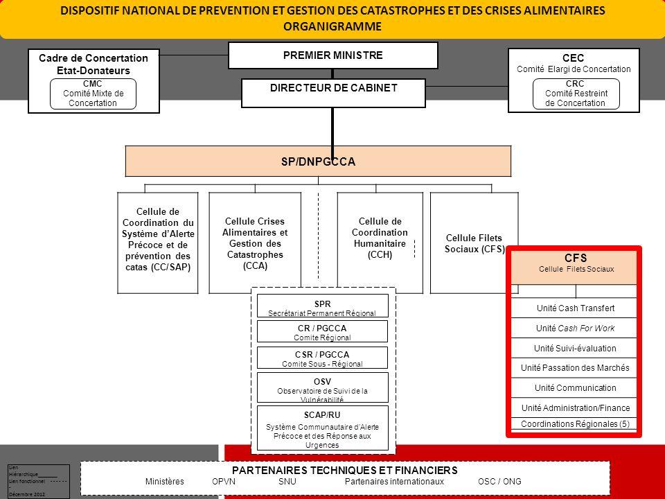 DISPOSITIF NATIONAL DE PREVENTION ET GESTION DES CATASTROPHES ET DES CRISES ALIMENTAIRES