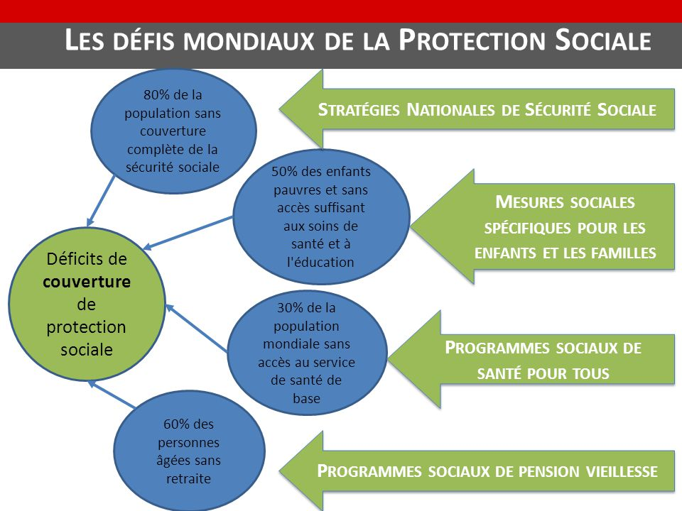 Les défis mondiaux de la Protection Sociale