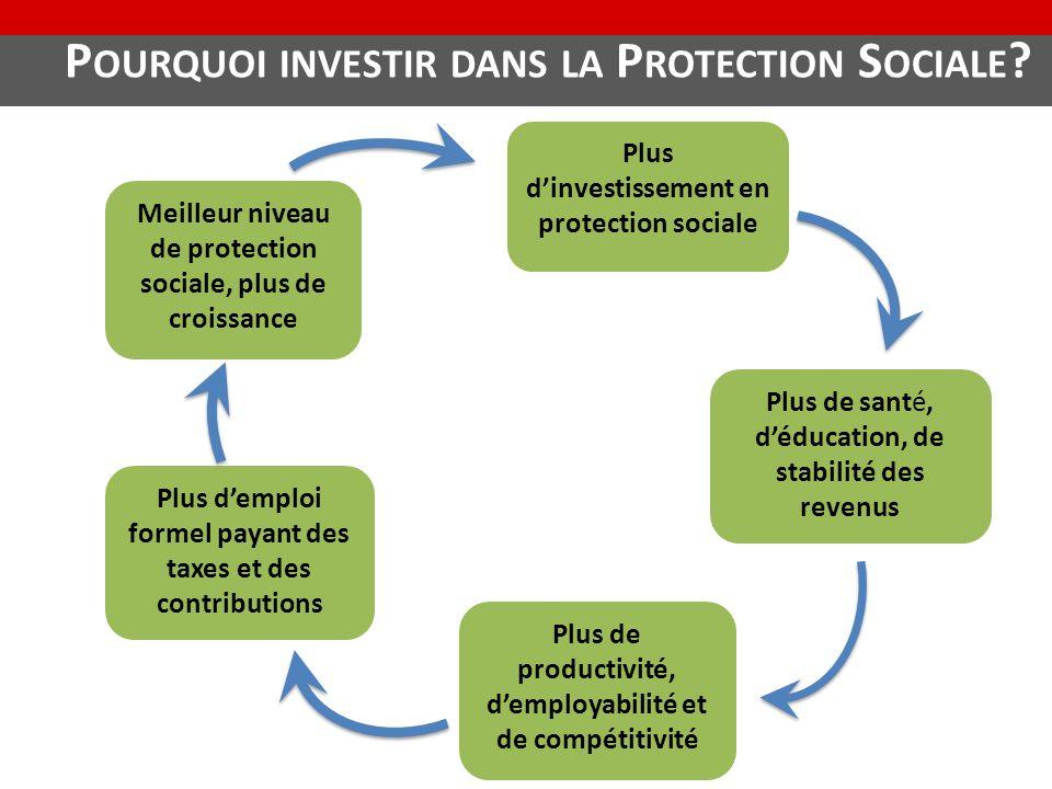 Pourquoi investir dans la Protection Sociale