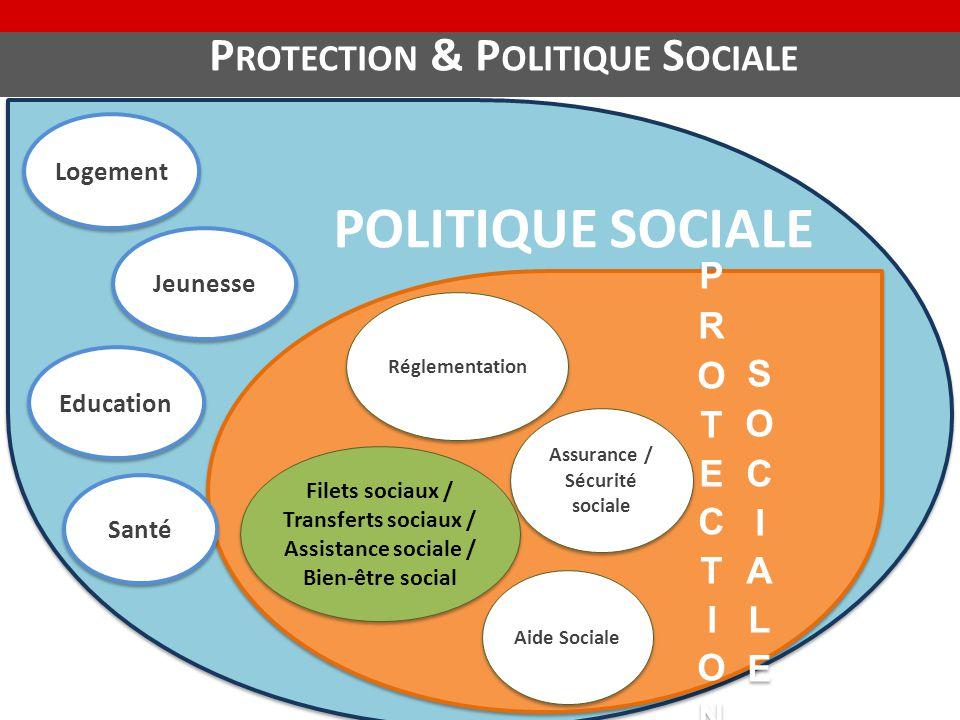Protection & Politique Sociale