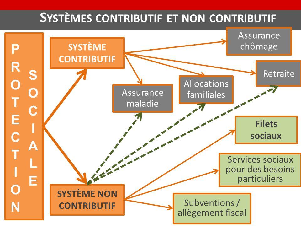 Systèmes contributif et non contributif