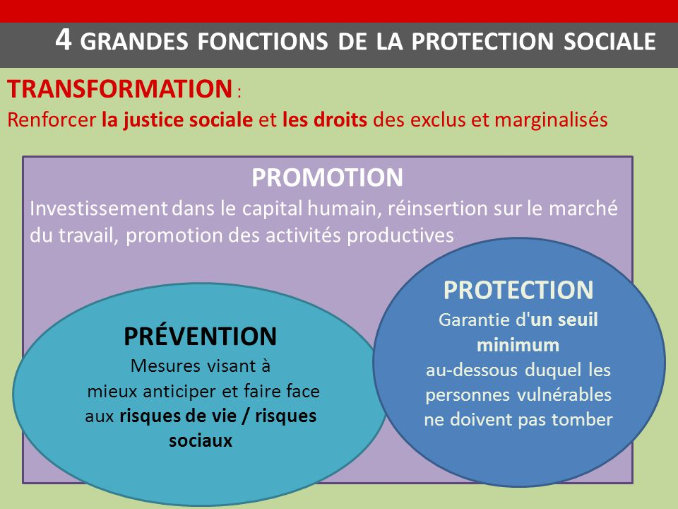4 grandes fonctions de la protection sociale