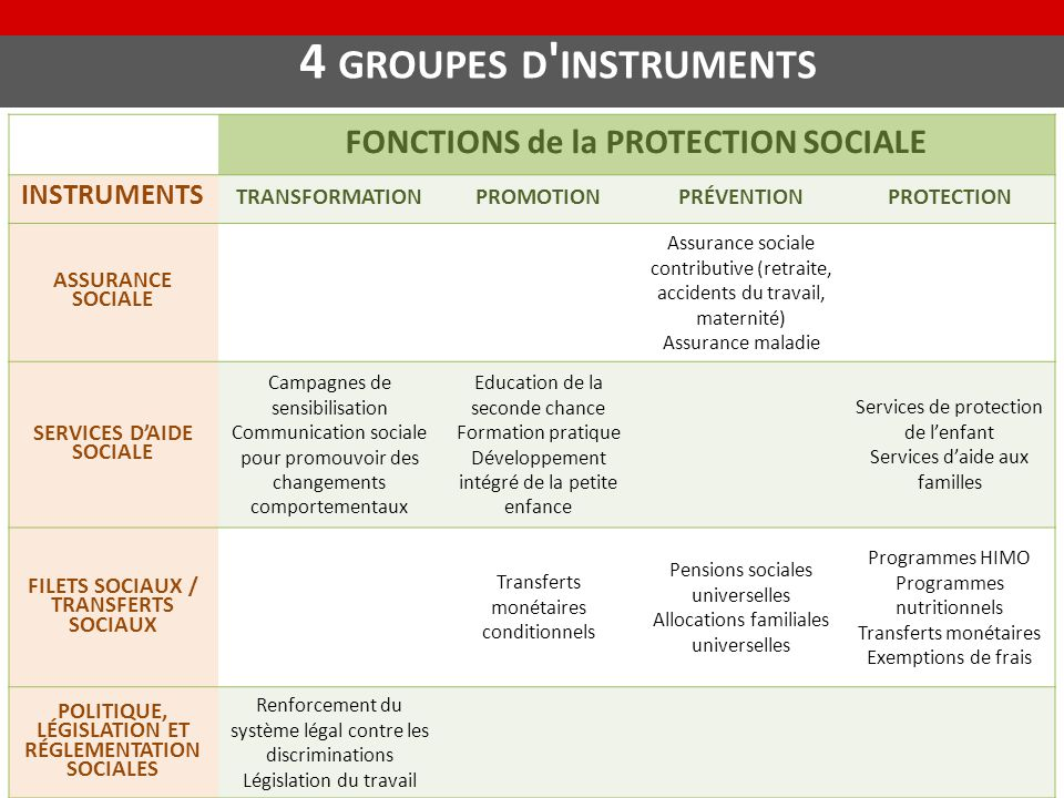 4 groupes d instruments FONCTIONS de la PROTECTION SOCIALE INSTRUMENTS