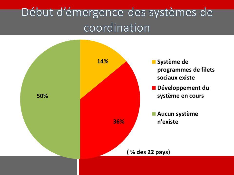 Début d'émergence des systèmes de coordination