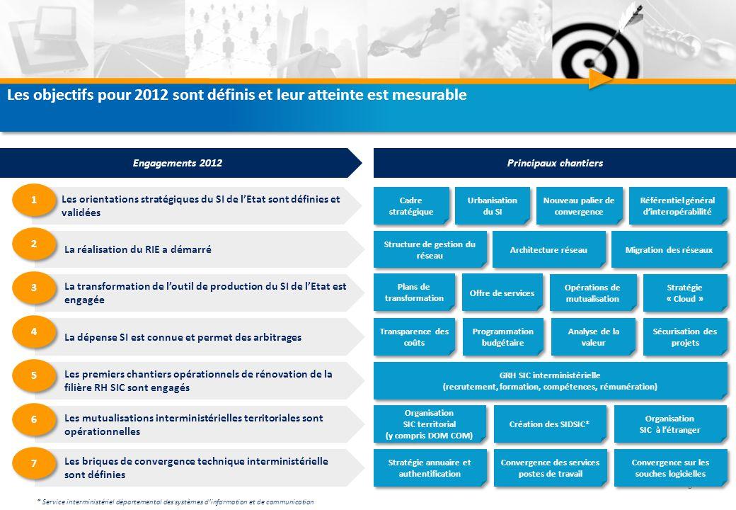 Les objectifs pour 2012 sont définis et leur atteinte est mesurable