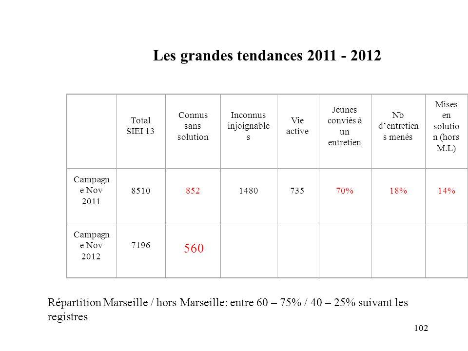 Les grandes tendances 2011 - 2012