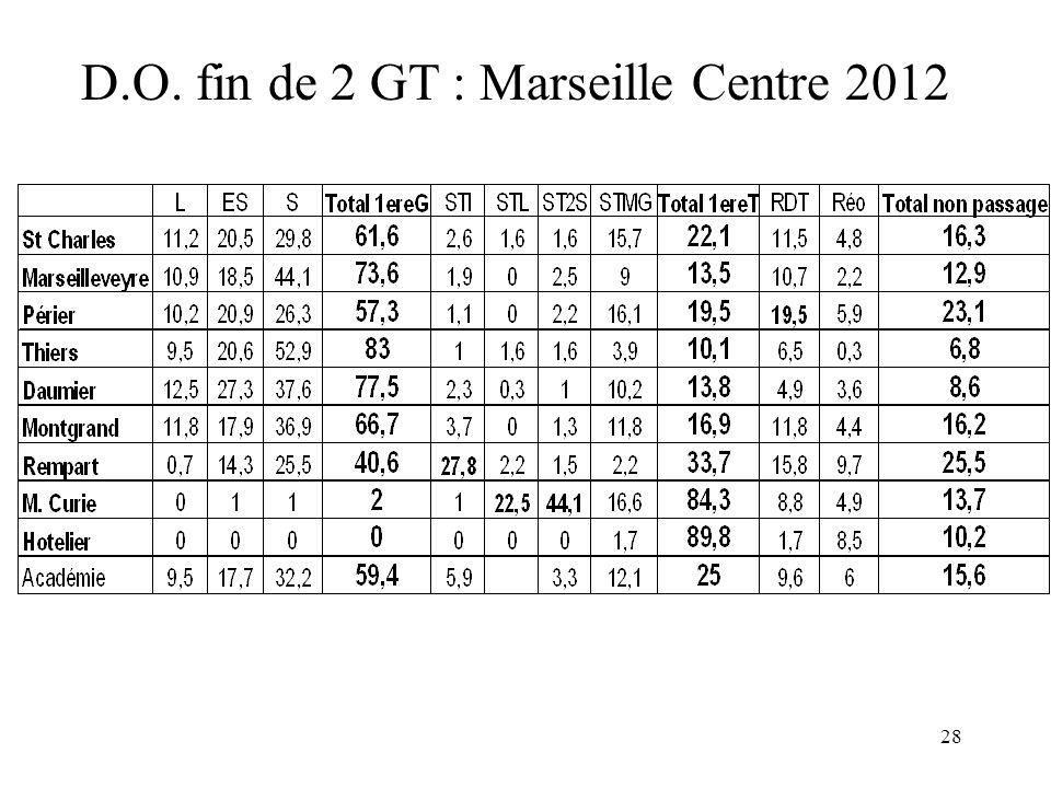 D.O. fin de 2 GT : Marseille Centre 2012