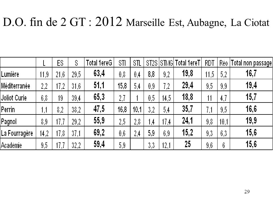 D.O. fin de 2 GT : 2012 Marseille Est, Aubagne, La Ciotat