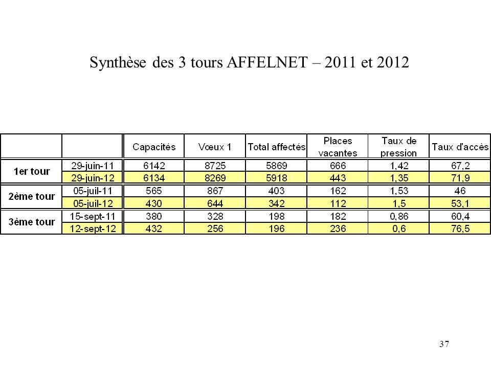 Synthèse des 3 tours AFFELNET – 2011 et 2012