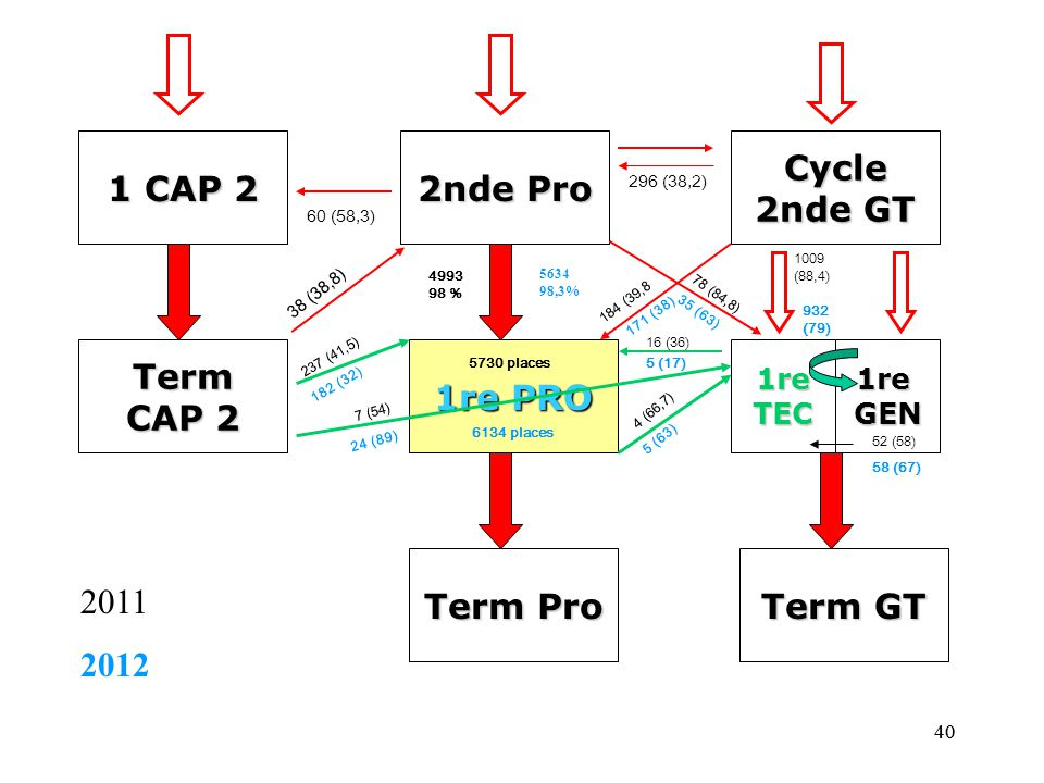 1 CAP 2 2nde Pro Cycle 2nde GT Term CAP 2 1re PRO Term Pro Term GT