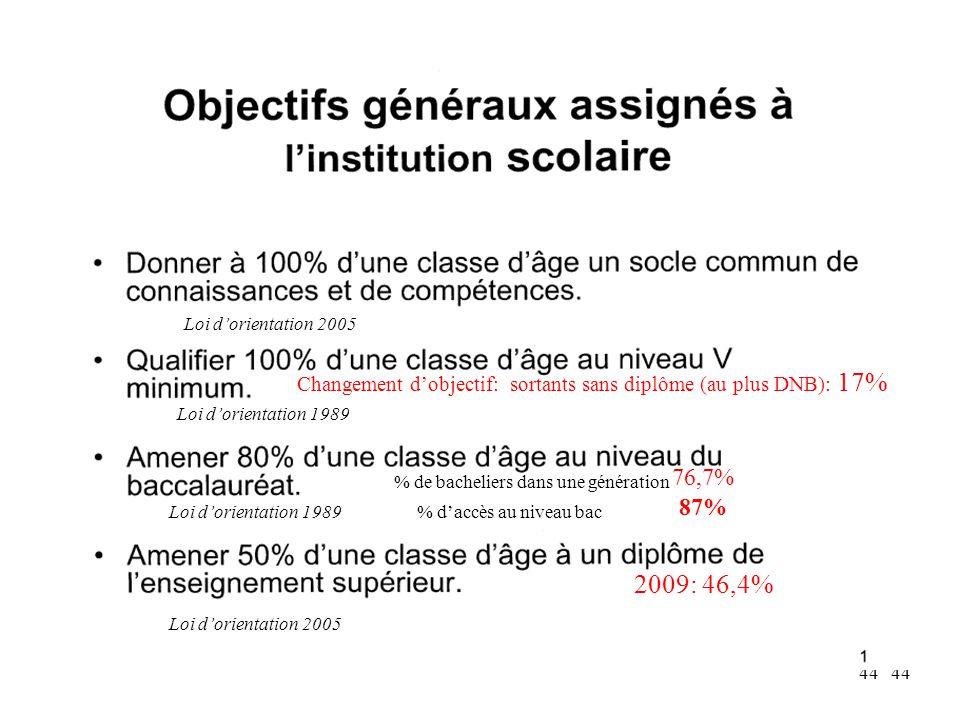Loi d'orientation 2005 Changement d'objectif: sortants sans diplôme (au plus DNB): 17% Loi d'orientation 1989.