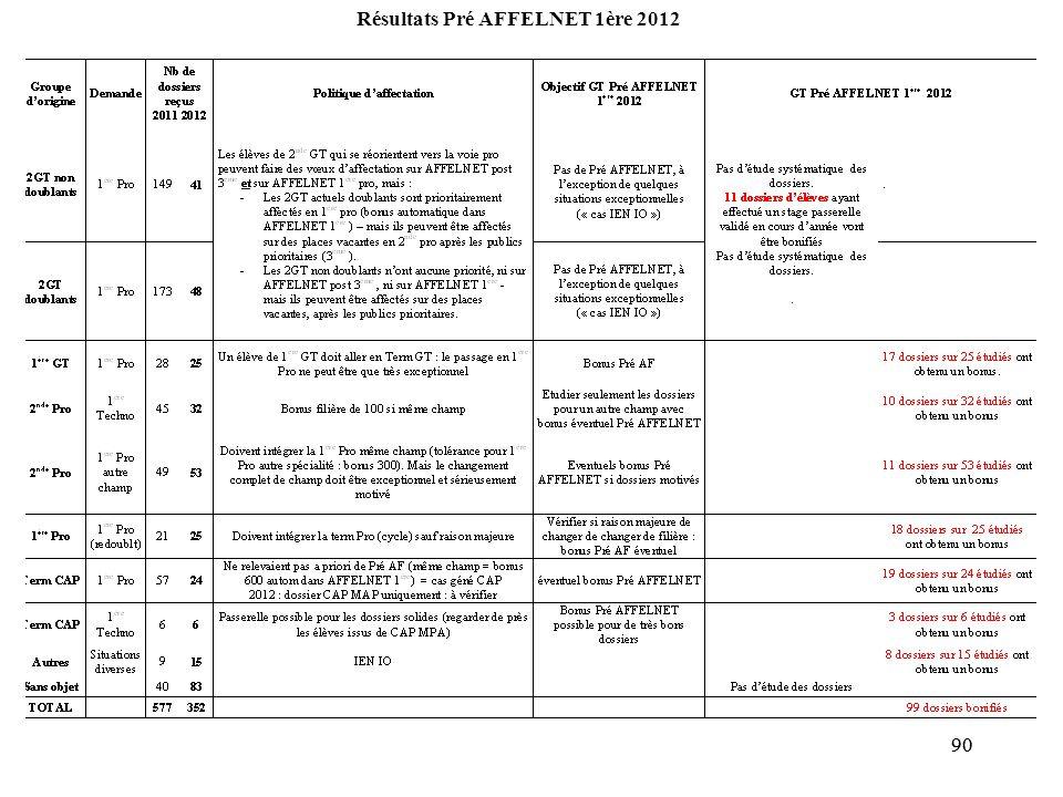 Résultats Pré AFFELNET 1ère 2012