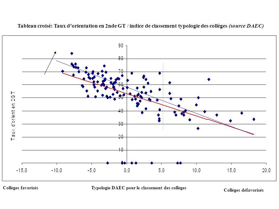 Tableau croisé: Taux d'orientation en 2nde GT / indice de classement typologie des collèges (source DAEC)