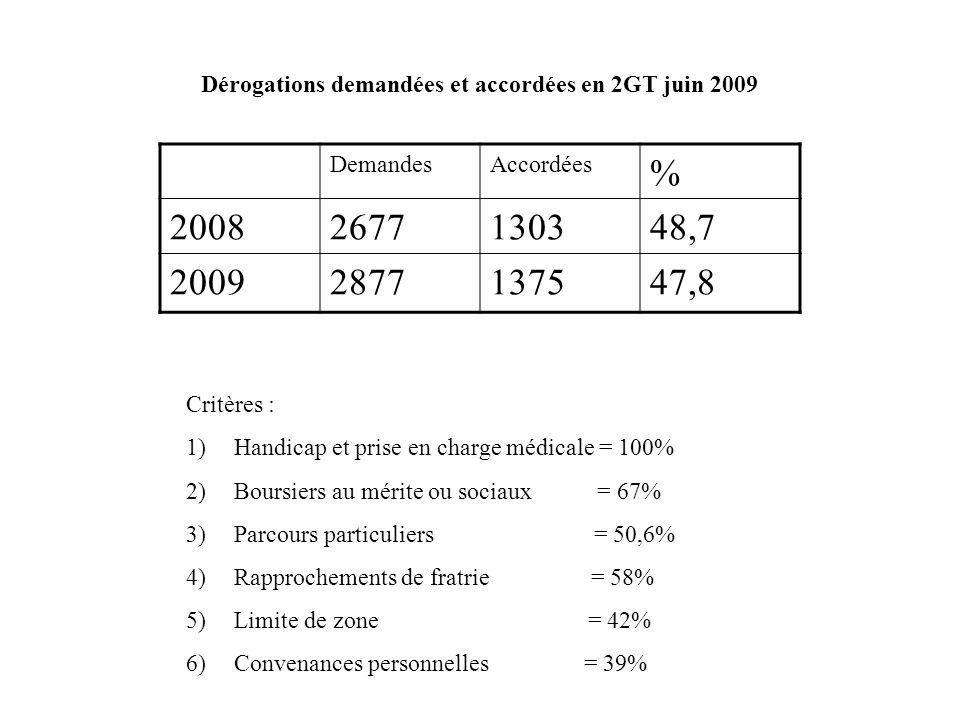 Dérogations demandées et accordées en 2GT juin 2009