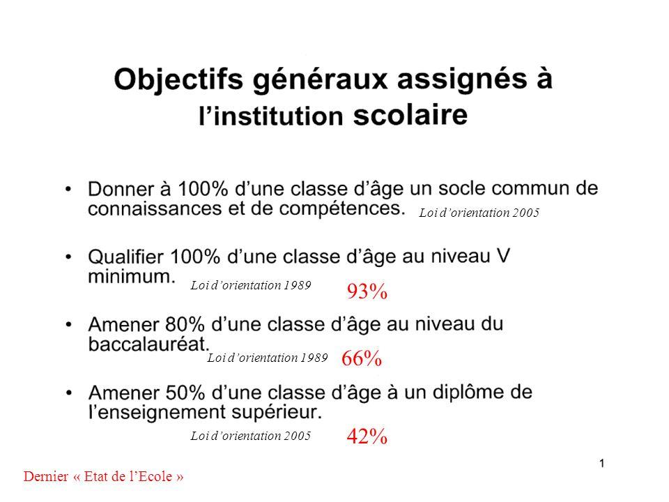 93% 66% 42% Dernier « Etat de l'Ecole » Loi d'orientation 2005