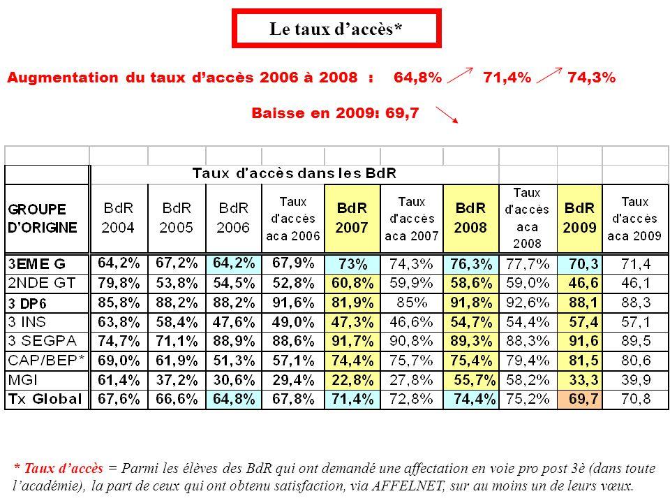 Le taux d'accès* Augmentation du taux d'accès 2006 à 2008 : 64,8% 71,4% 74,3% Baisse en 2009: 69,7.