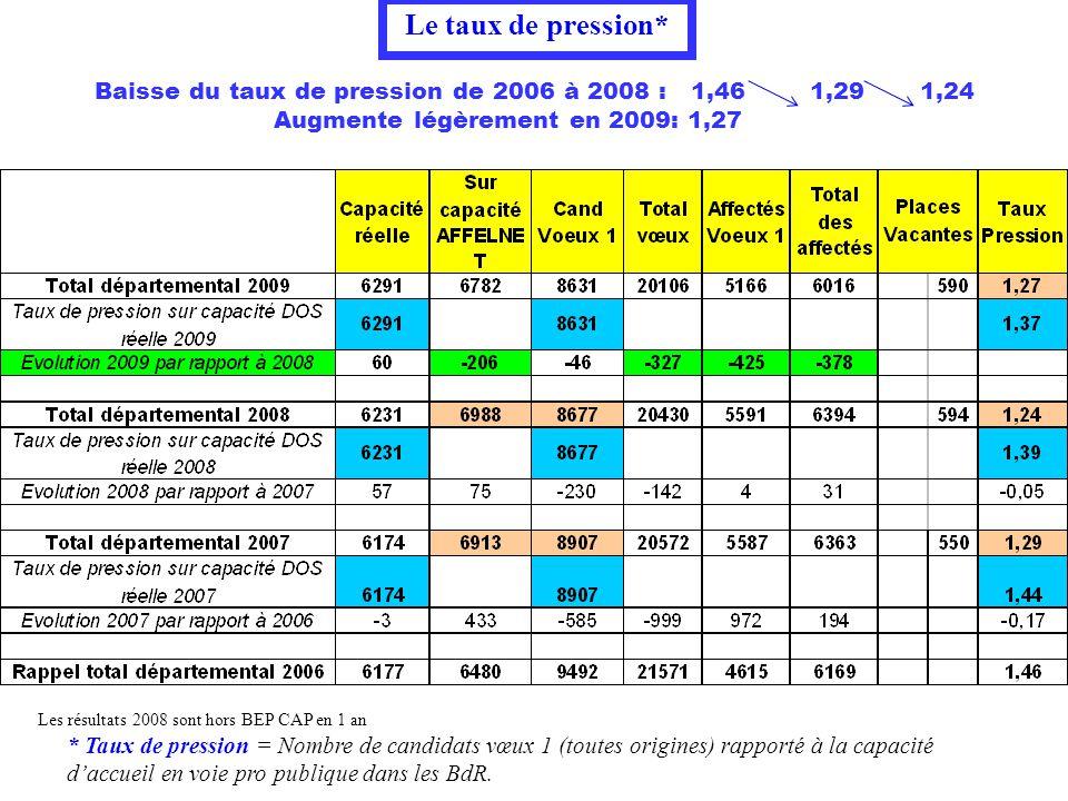 Baisse du taux de pression de 2006 à 2008 : 1,46 1,29 1,24