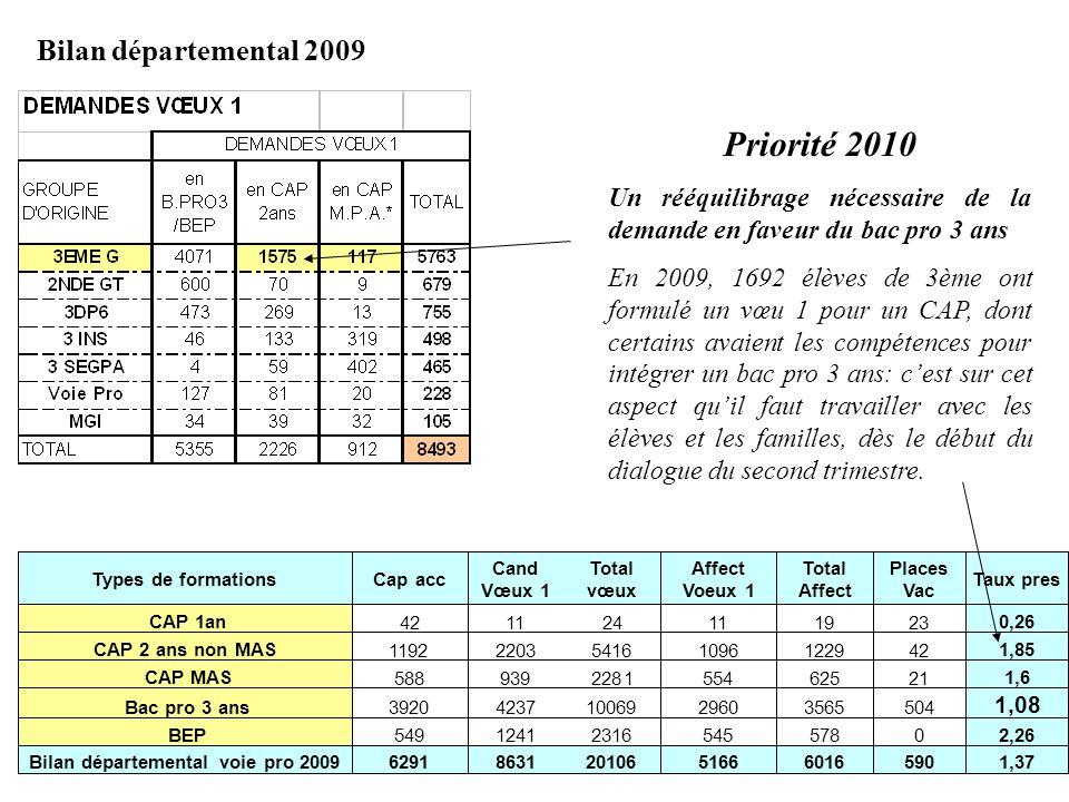 Priorité 2010 Bilan départemental 2009