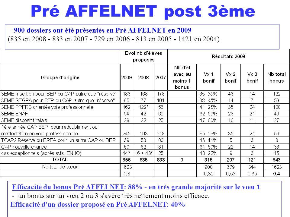 Pré AFFELNET post 3ème - 900 dossiers ont été présentés en Pré AFFELNET en 2009.