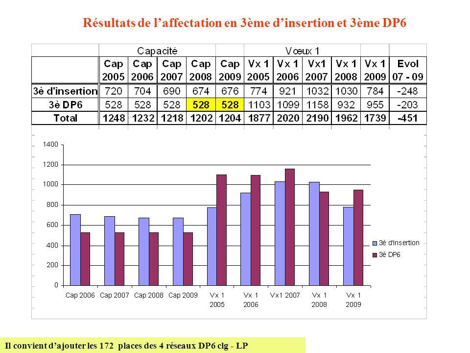Résultats de l'affectation en 3ème d'insertion et 3ème DP6