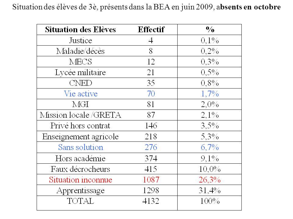 Situation des élèves de 3è, présents dans la BEA en juin 2009, absents en octobre