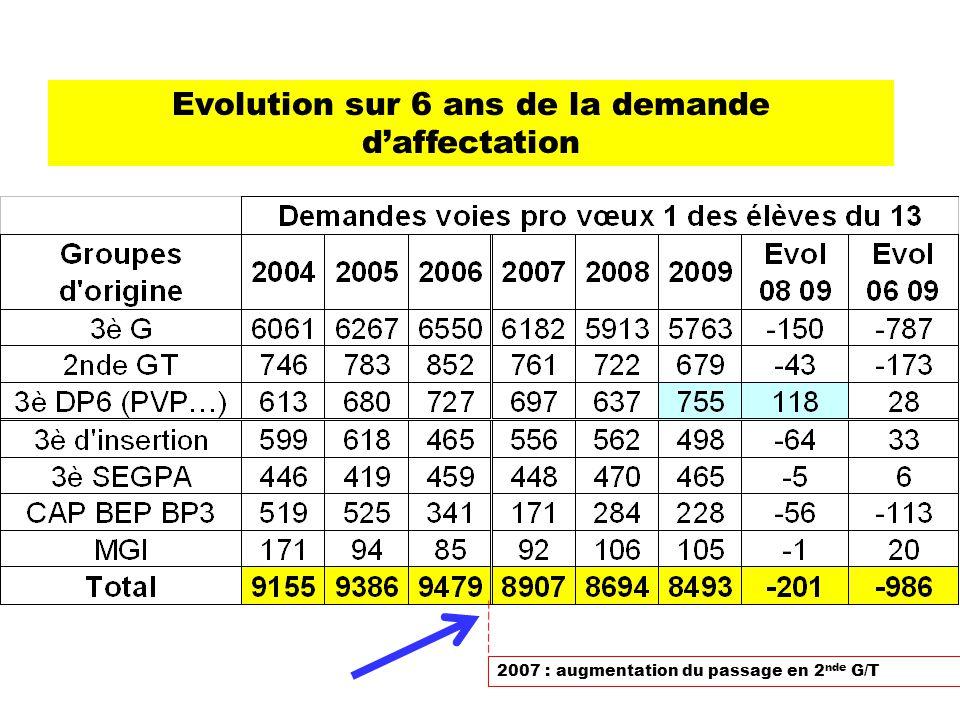 Evolution sur 6 ans de la demande d'affectation