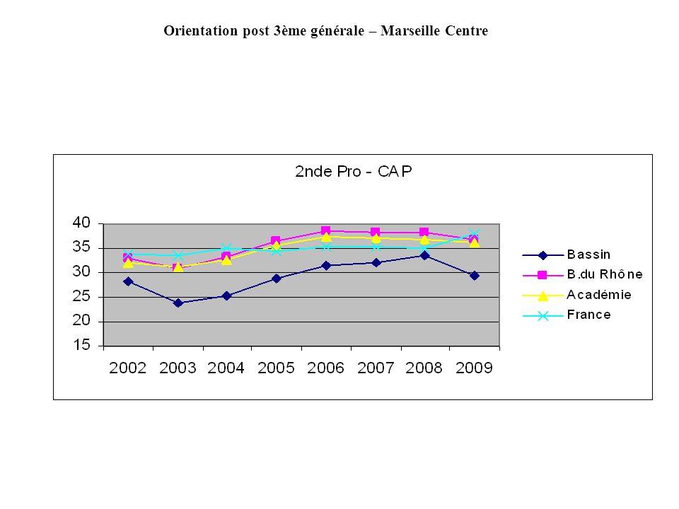 Orientation post 3ème générale – Marseille Centre