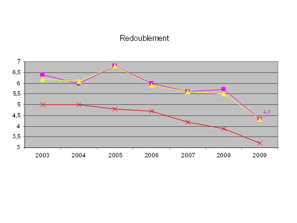4,3 Un taux de redoublement qui a chuté de près de 1,4 points, ampleur peu habituelle.