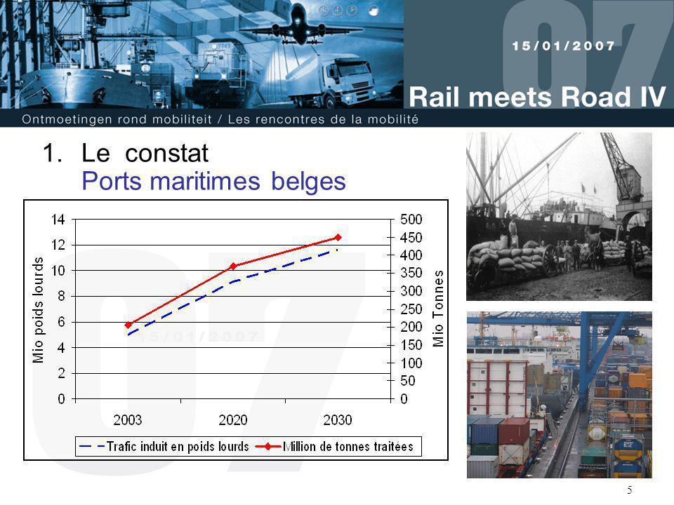 Le constat Ports maritimes belges