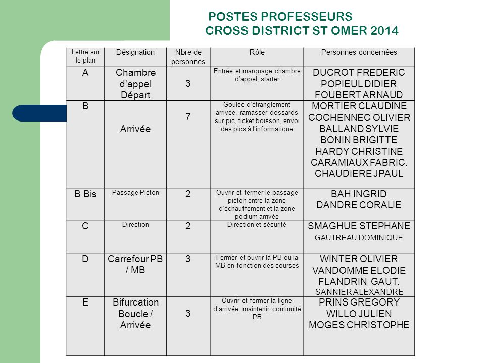 CROSS DISTRICT ST OMER 2014 POSTES PROFESSEURS A Chambre d'appel
