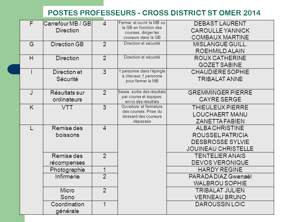 POSTES PROFESSEURS - CROSS DISTRICT ST OMER 2014
