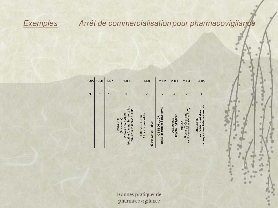 Exemples : Arrêt de commercialisation pour pharmacovigilance