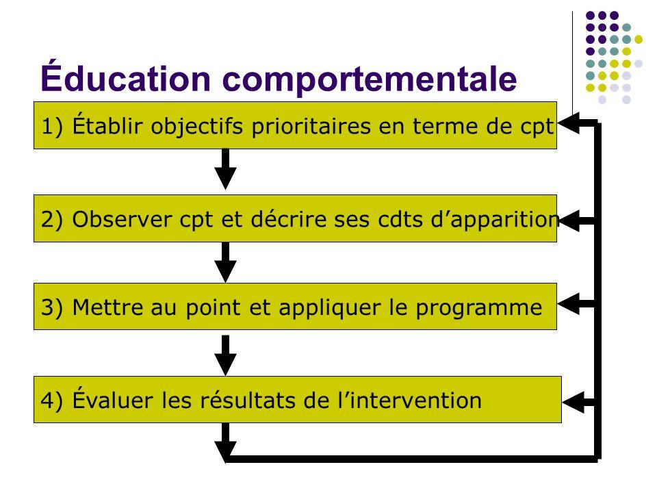 Éducation comportementale