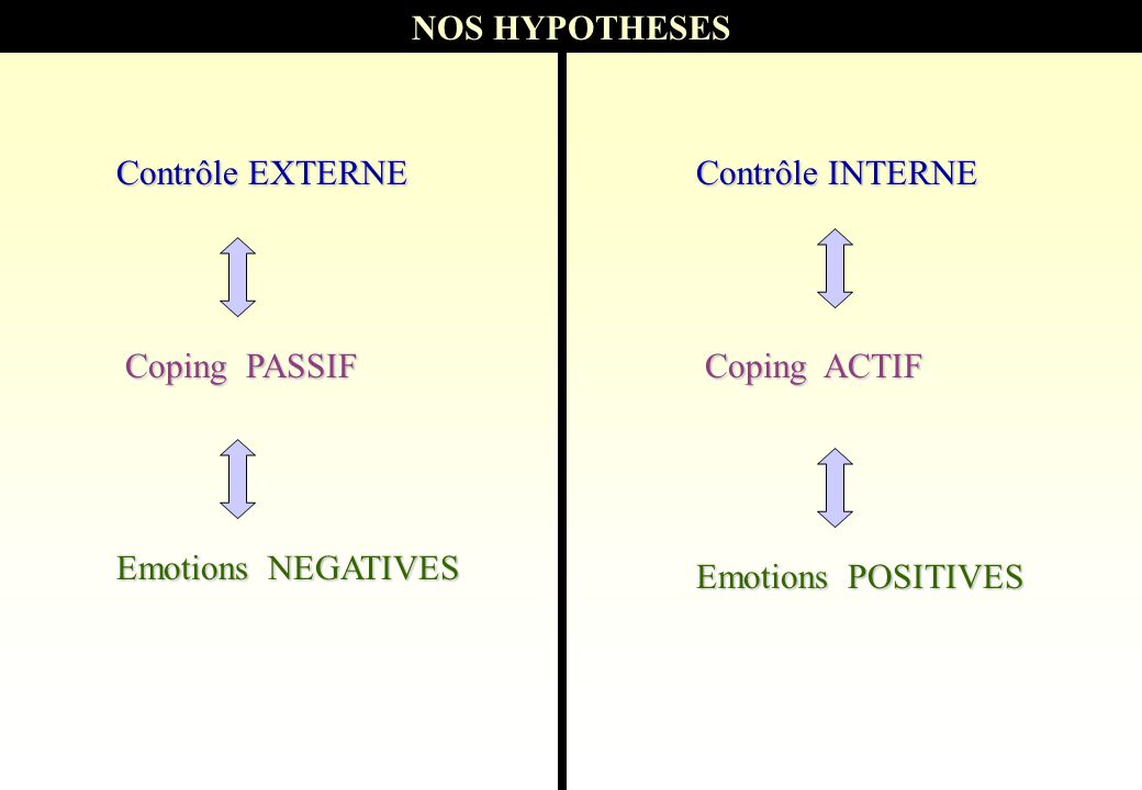 NOS HYPOTHESES Contrôle EXTERNE. Contrôle INTERNE. Coping PASSIF. Coping ACTIF. Emotions NEGATIVES.