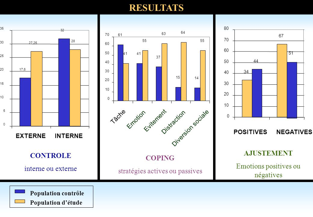 RESULTATS AJUSTEMENT CONTROLE COPING Emotions positives ou négatives