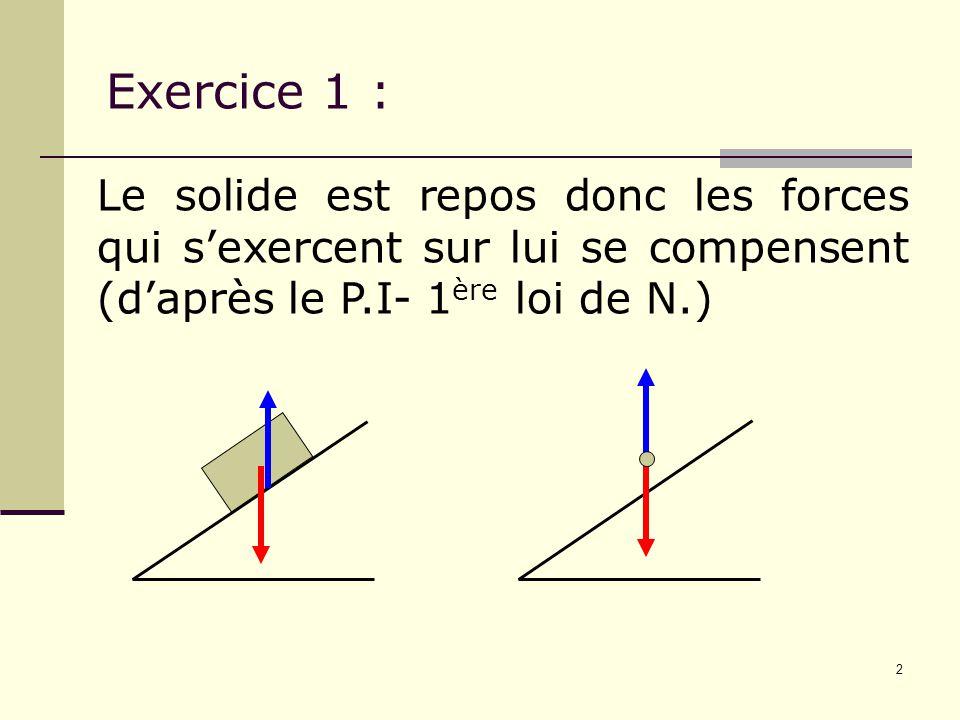 Exercice 1 : Le solide est repos donc les forces qui s'exercent sur lui se compensent (d'après le P.I- 1ère loi de N.)