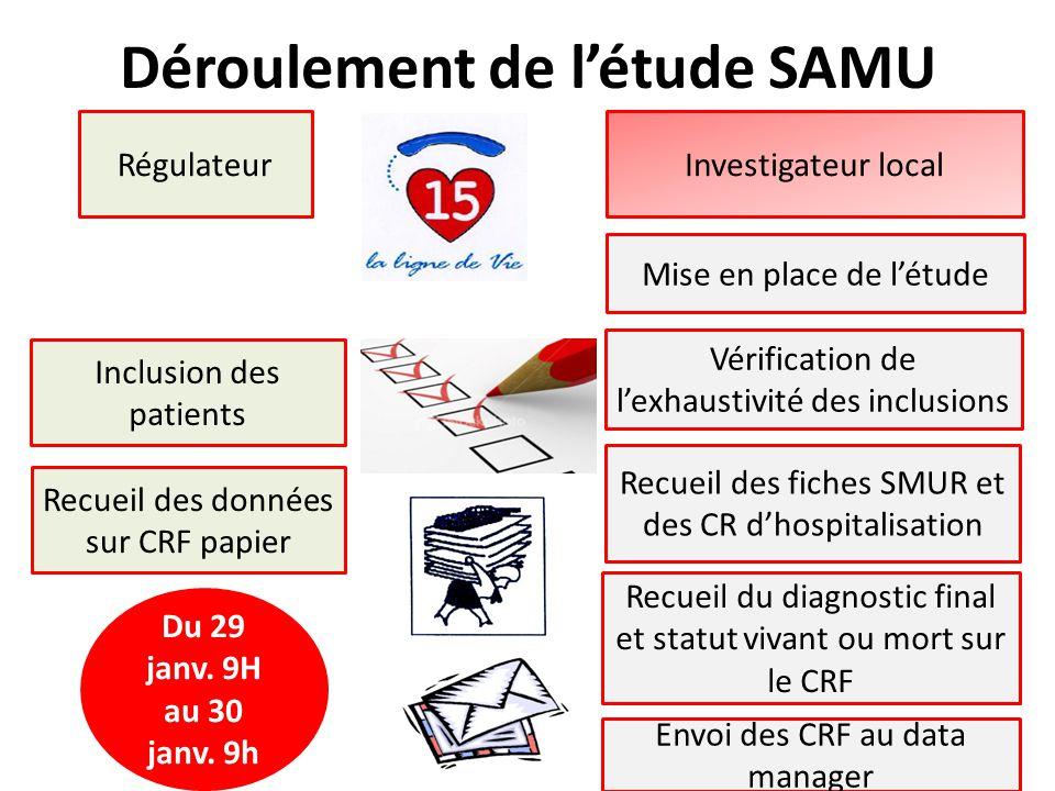 Déroulement de l'étude SAMU
