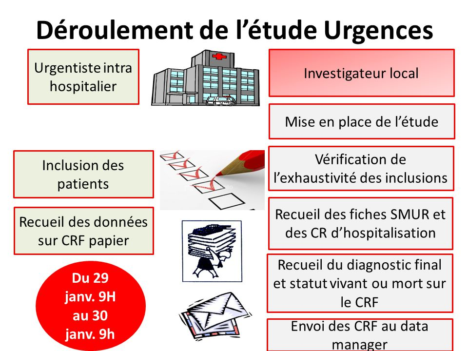 Déroulement de l'étude Urgences
