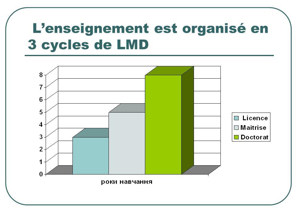 L'enseignement est organisé en 3 cycles de LMD