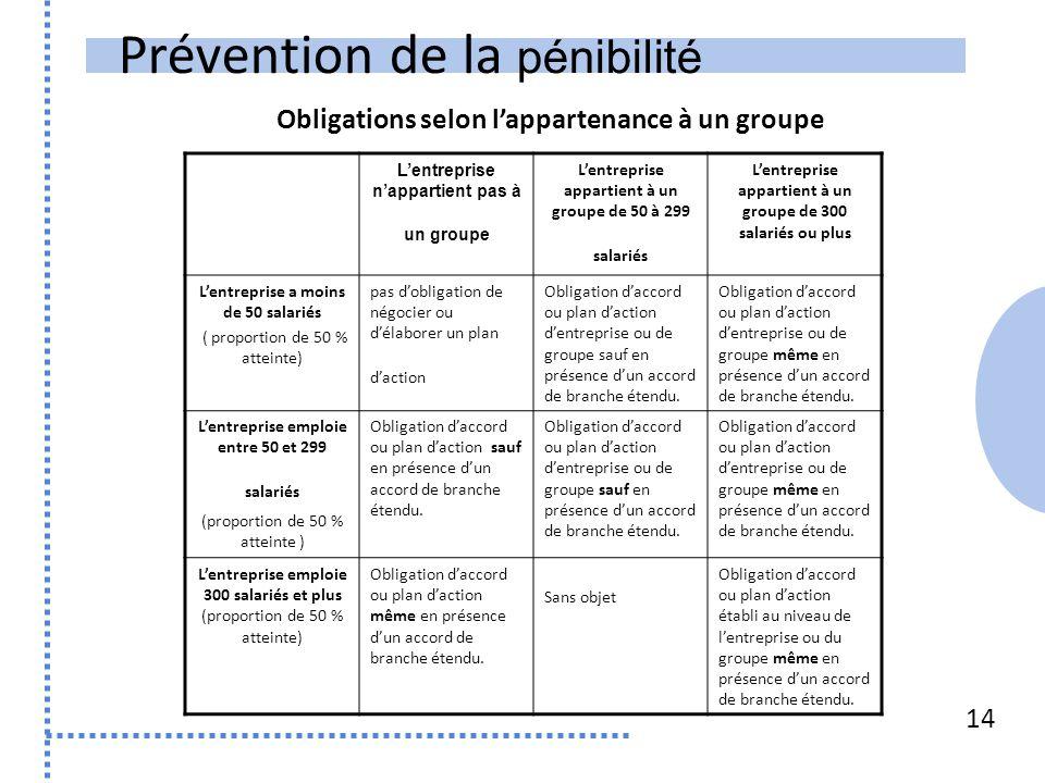 Prévention de la pénibilité